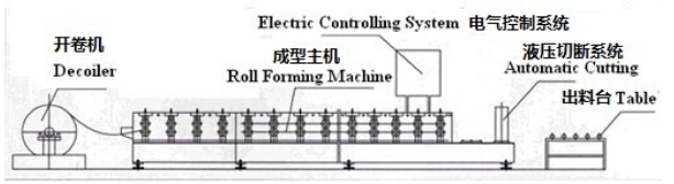 process of roll forming machine